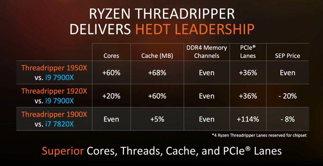 AMD Ryzen Threadripper Vergleich i9