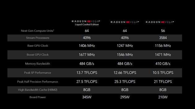 Ryzen RX Vega 64 AMD