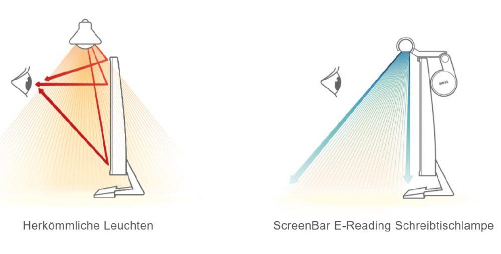 BenQ ScreenBar Schreibtisch Lampe Licht Beleuchtung Bildschirm Monitor Gaming Büro Test Review Kritik Lichtverlauf