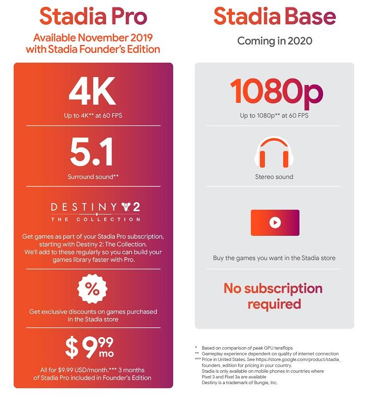 Google Stadia Base Pro Versprechen Leistung Teraflops Surround Sound Rabatte
